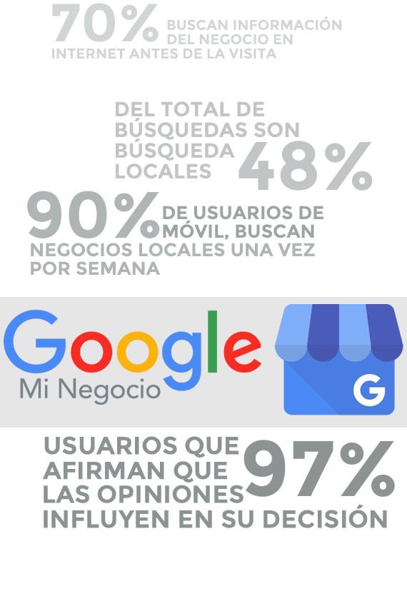 gestionamos su ficha de google